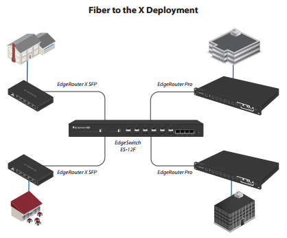 Ubiquiti Fiber Modules and Cabling | NetWifiWorks com