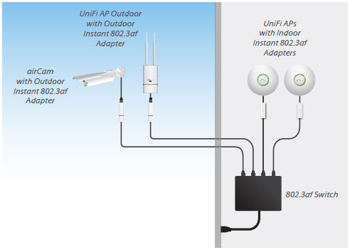 Indoor and outdoor products powered by 802.3af switch