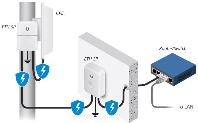ESD Protection for Outdoor PoE Devices