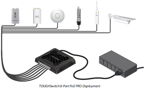 TOUGHSwitch 8-Port PoE PRO Deployment