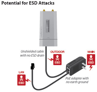 Potential for ESD Attacks