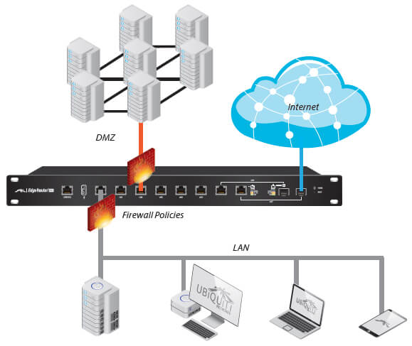 Example of Enterprise Deployment with SFP Connection to the Internet