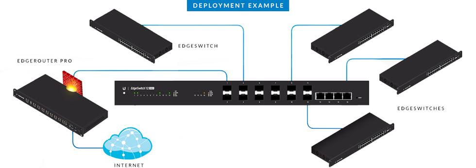 Ubiquiti EdgeSwitch 12 Fiber | NetWifiWorks com