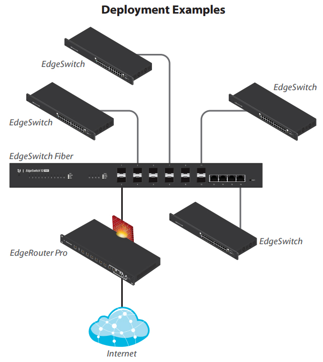 Multiple EdgeSwitches connect to the EdgeSwitch Fiber, which has an SFP uplink to the Ubiquiti EdgeRouter Pro.
