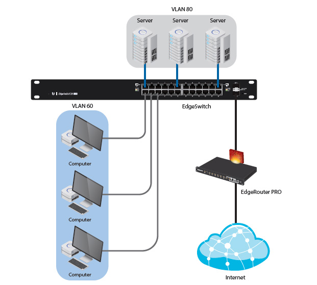 VLANs for Servers and Computers