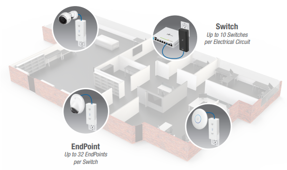 Ubiquiti EtherMagic Description