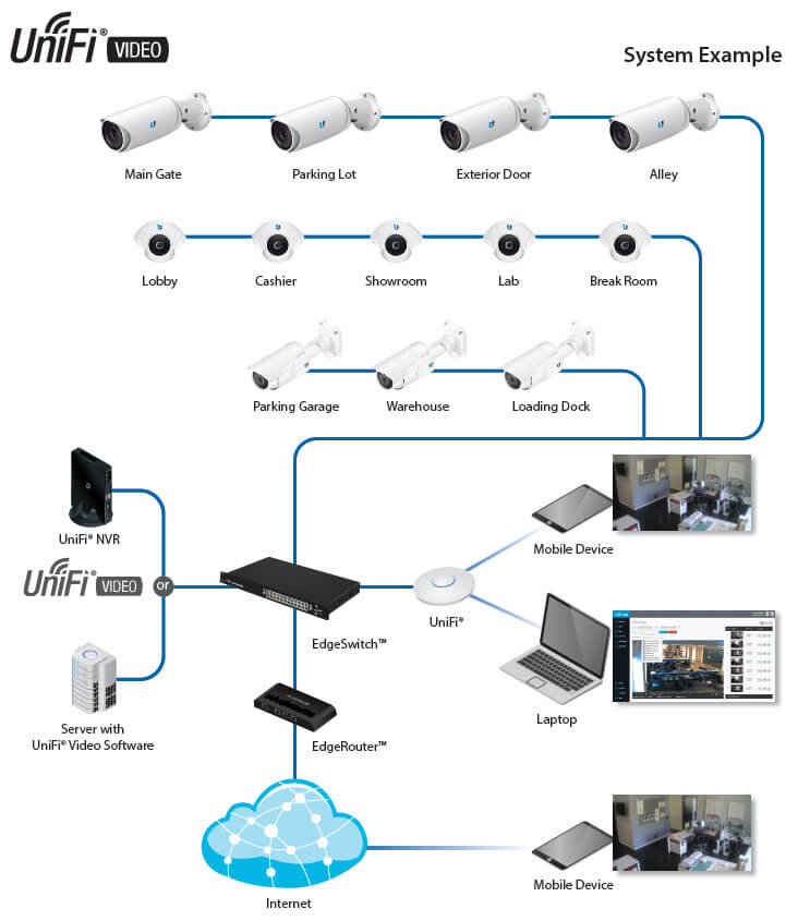 UniFi Video System Deployment