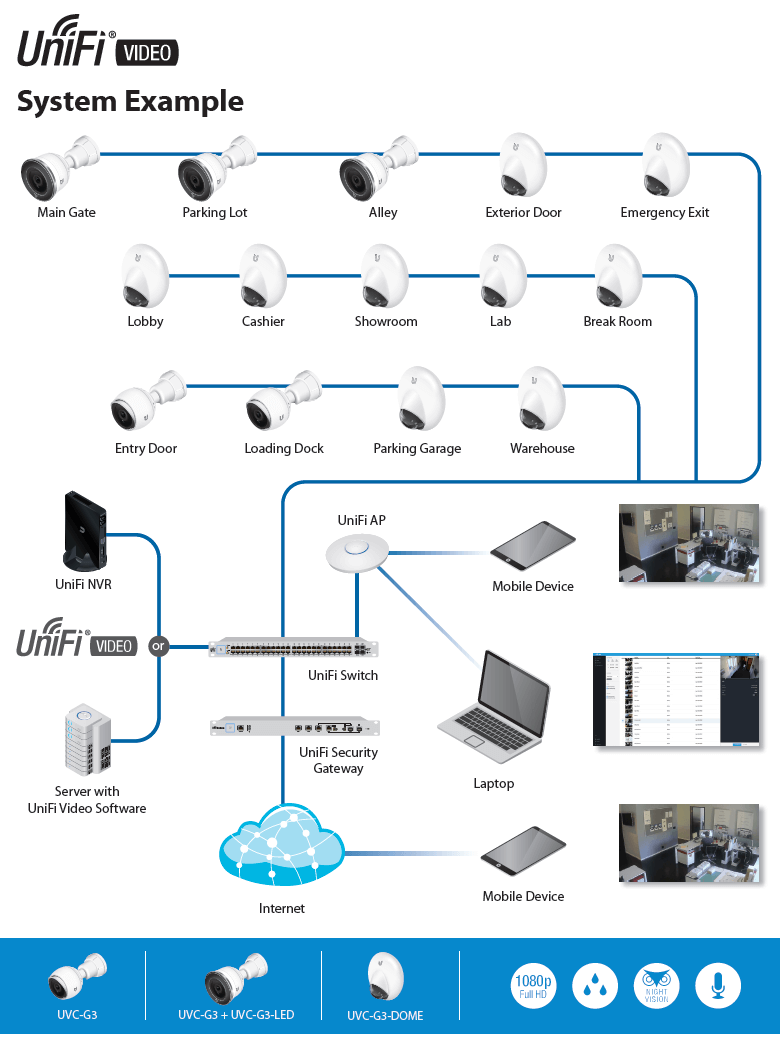 UniFi Video System Example