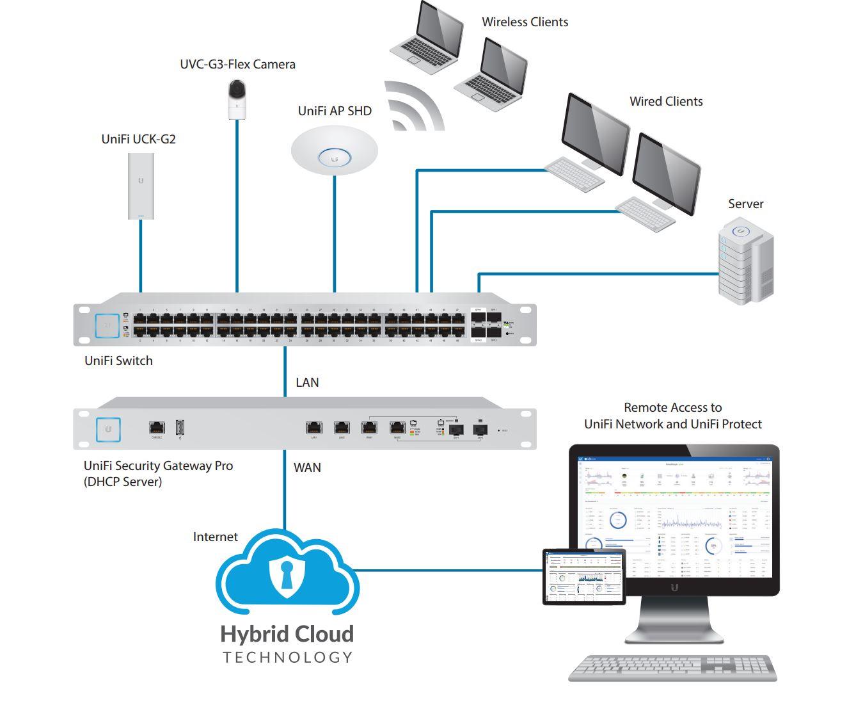 Ubiquiti UniFi Cloud Key Gen 2   NetWifiWorks com