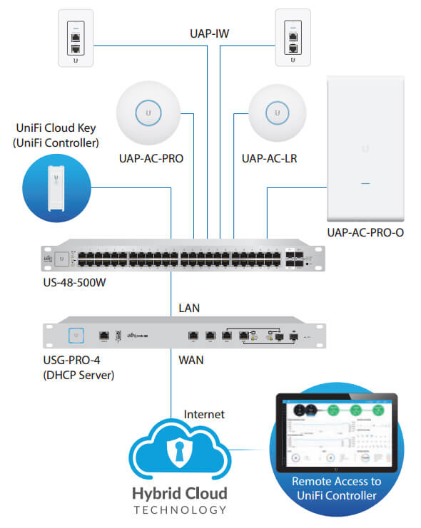 Ubiquiti UniFi Access Point In-Wall | NetWifiWorks com