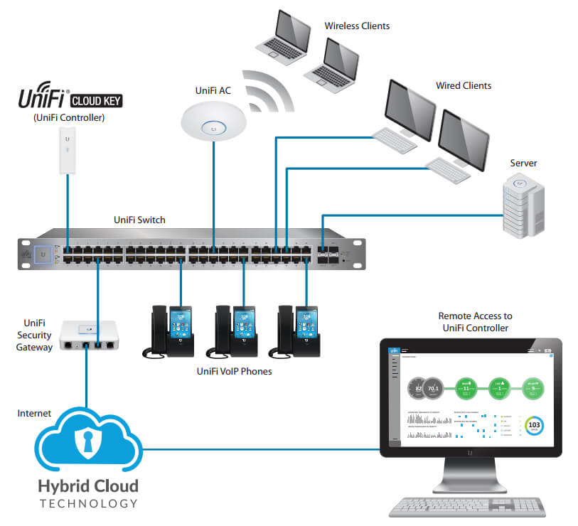 Ubiquiti Unifi Cloud Key Netwifiworks Com