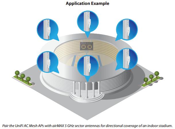 Ubiquiti UniFi Access Point AC Mesh | NetWifiWorks com