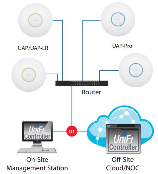 unifi connection diagram ubiquiti unifi access point pro | netwifiworks.com