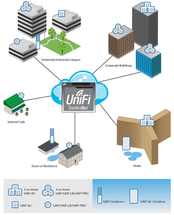 unifi how to delete a site