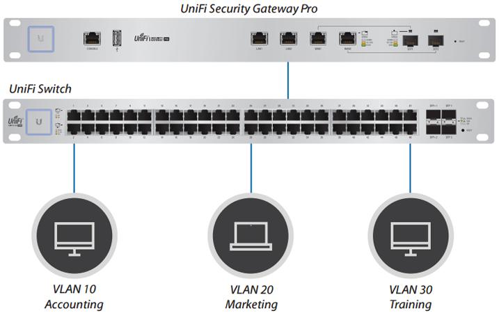 Ubiquiti UniFi Security Gateway Pro | NetWifiWorks com
