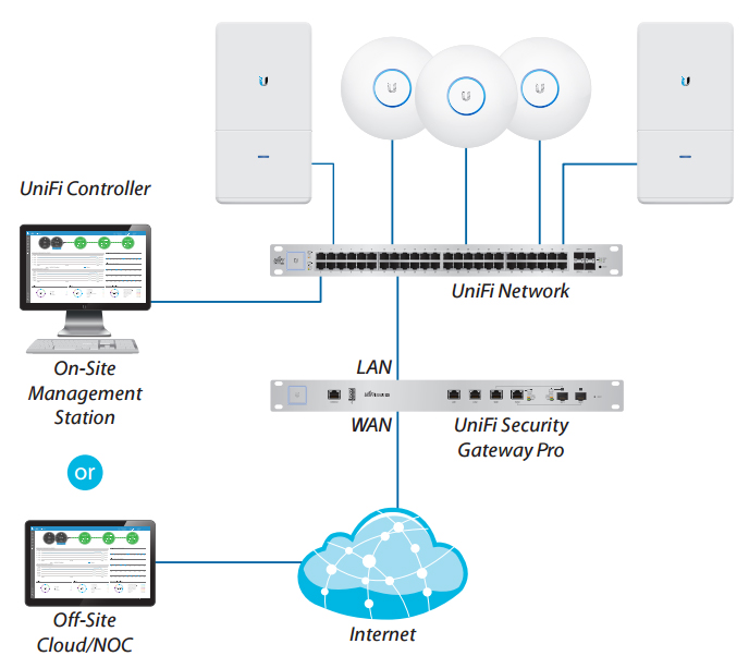Example of a UniFi Enterprise System