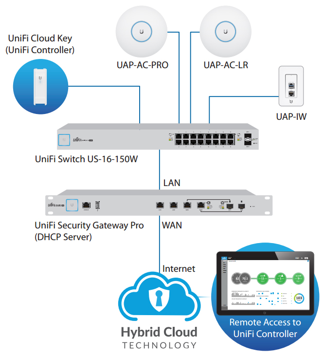 Ubiquiti UniFi Switch 16 | NetWifiWorks com