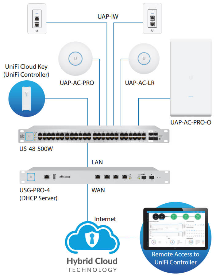 Example of a UniFi Switch System