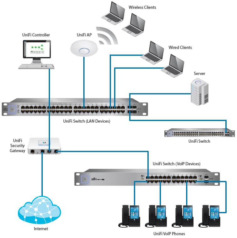 Ubiquiti Unifi Switch 24 Netwifiworks Com