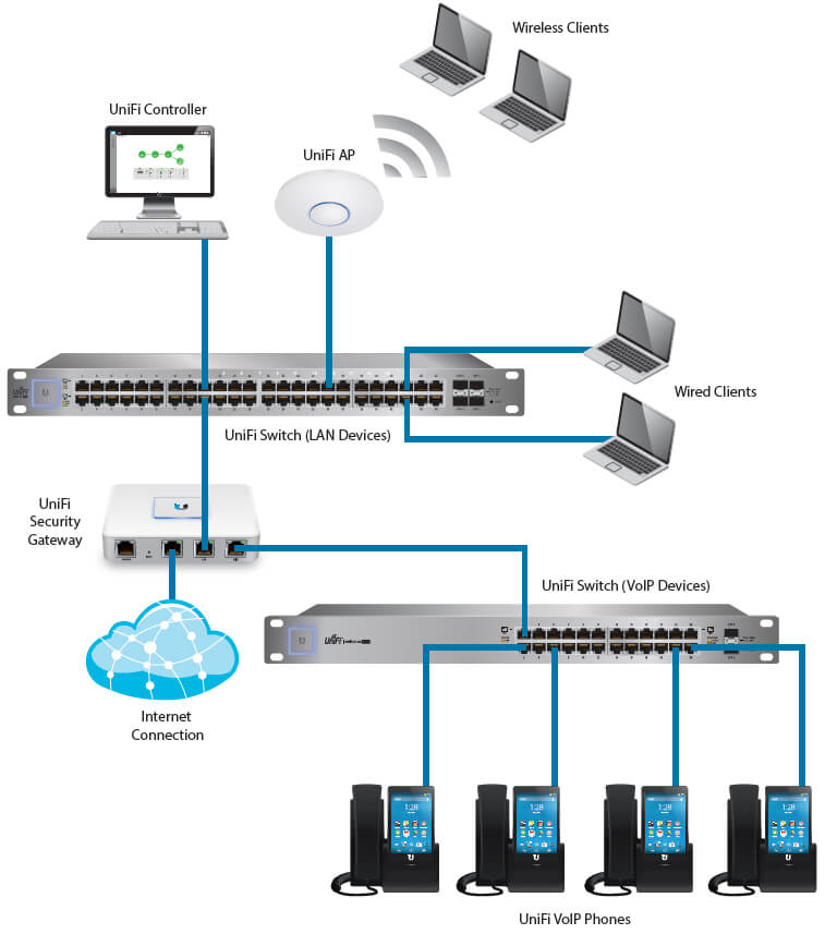 UniFi VoIP Phone Deployment