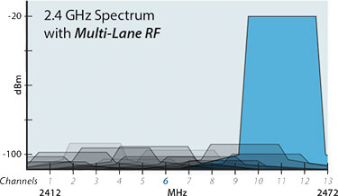 2.4 GHz Spectrum with Multi-Lane RF