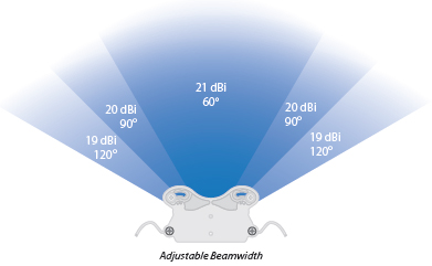 Adjustable Beamwidth Configuration
