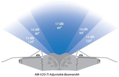 Adjustable Beamwidth Configuration