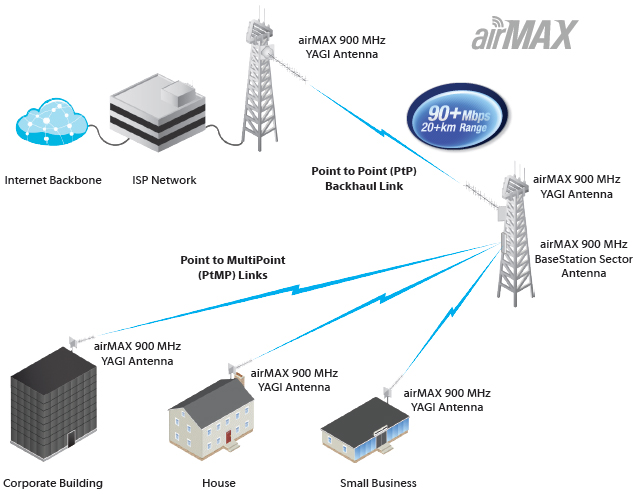 block diagram of 3 phase inverter ubiquiti airmax yagi antenna | netwifiworks.com #13