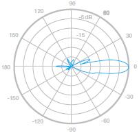 Вертикальной проекции