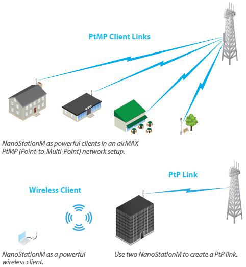 Ubiquiti Nanostation M Series Netwifiworks Com