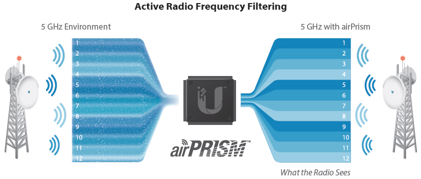 Active Radio Frequency Filtering