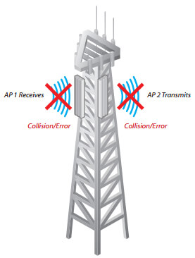 Two co-located APs without airSync are transmitting and receiving at the same time, causing a collision error.