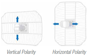 Vertical and Horizontal Polarity