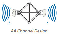 Two APs - AA Channel Design